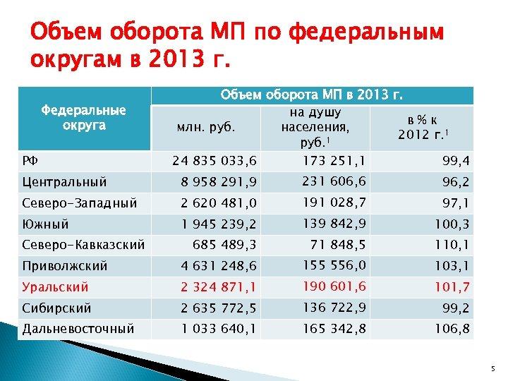 Объем оборота МП по федеральным округам в 2013 г. Федеральные округа РФ Объем оборота