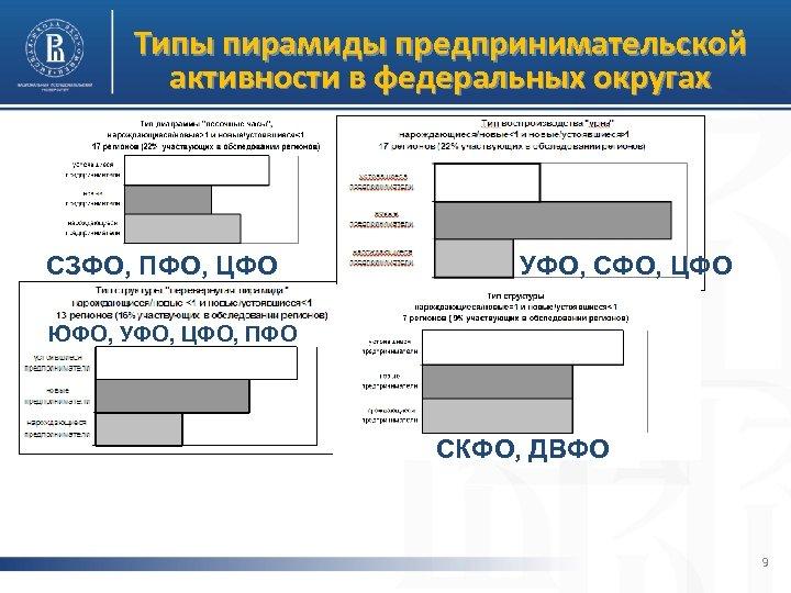 Типы пирамиды предпринимательской активности в федеральных округах СЗФО, ПФО, ЦФО УФО, СФО, ЦФО ЮФО,