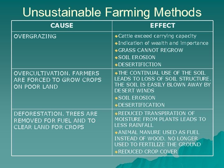Unsustainable Farming Methods CAUSE EFFECT OVERGRAZING u. Cattle OVERCULTIVATION. FARMERS ARE FORCED TO GROW