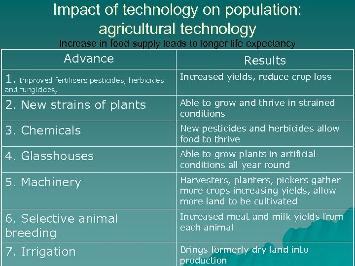 Impact of technology on population: agricultural technology Increase in food supply leads to longer