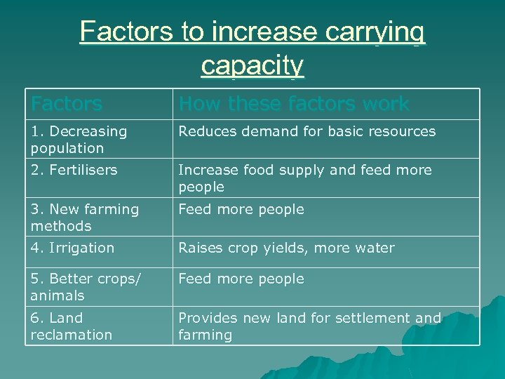 Factors to increase carrying capacity Factors How these factors work 1. Decreasing population Reduces