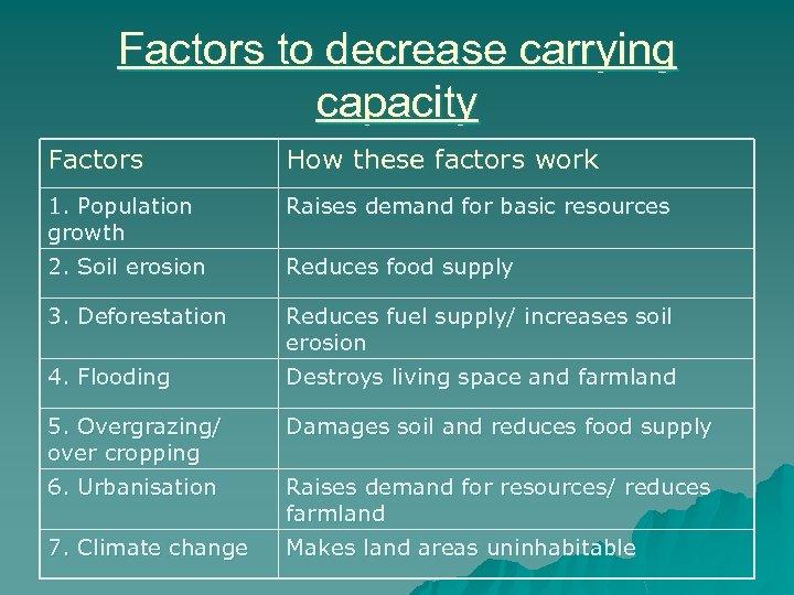 Factors to decrease carrying capacity Factors How these factors work 1. Population growth Raises