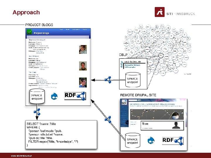Approach www. sti-innsbruck. at