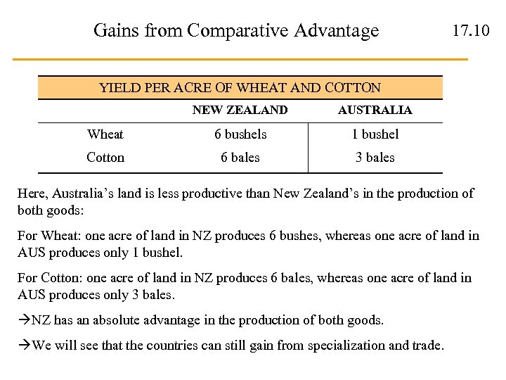 Gains from Comparative Advantage 17. 10 YIELD PER ACRE OF WHEAT AND COTTON NEW