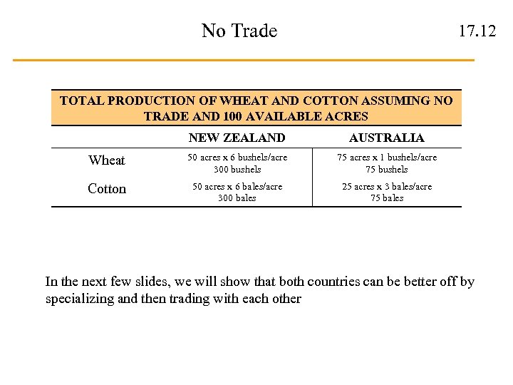 No Trade 17. 12 TOTAL PRODUCTION OF WHEAT AND COTTON ASSUMING NO TRADE AND