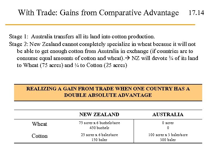 With Trade: Gains from Comparative Advantage 17. 14 Stage 1: Australia transfers all its