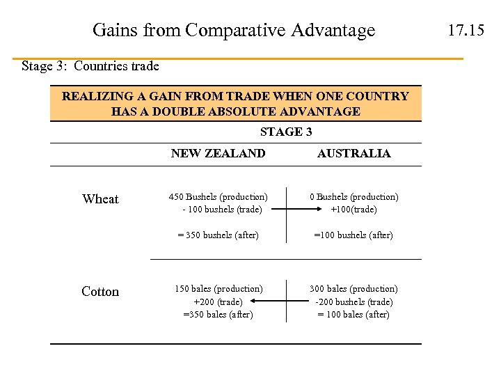 Gains from Comparative Advantage Stage 3: Countries trade REALIZING A GAIN FROM TRADE WHEN