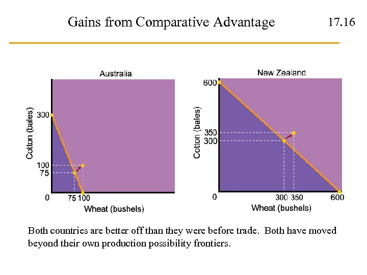 Gains from Comparative Advantage 17. 16 Both countries are better off than they were