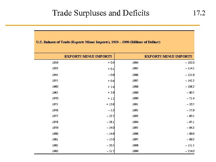 Trade Surpluses and Deficits 17. 2 U. S. Balance of Trade (Exports Minus Imports),