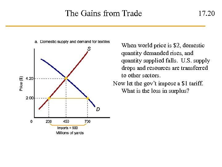 The Gains from Trade 17. 20 When world price is $2, domestic quantity demanded