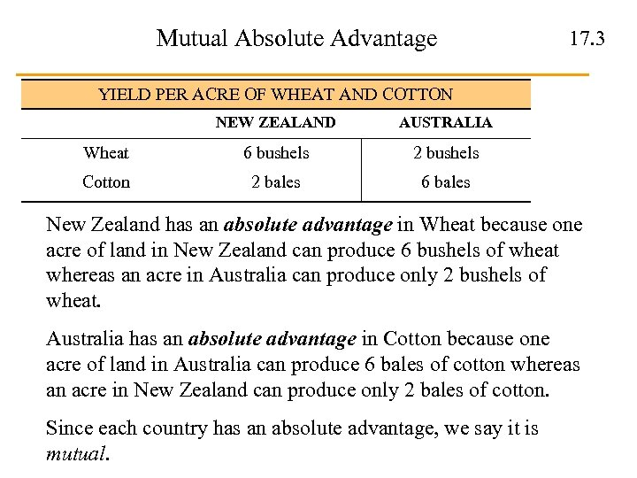 Mutual Absolute Advantage 17. 3 YIELD PER ACRE OF WHEAT AND COTTON NEW ZEALAND