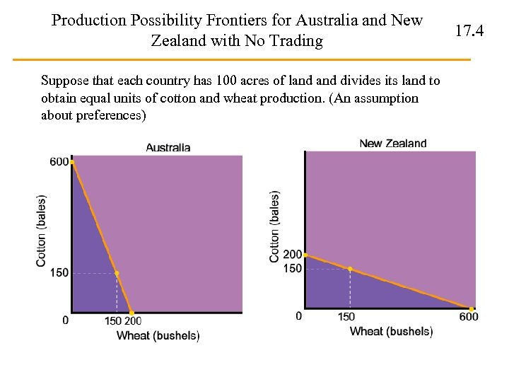 Production Possibility Frontiers for Australia and New Zealand with No Trading Suppose that each