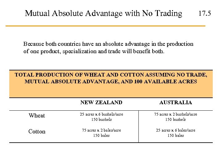 Mutual Absolute Advantage with No Trading 17. 5 Because both countries have an absolute