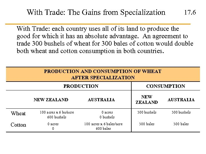 With Trade: The Gains from Specialization 17. 6 With Trade: each country uses all