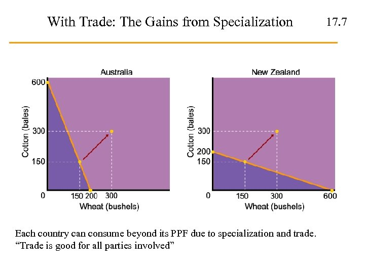 With Trade: The Gains from Specialization Each country can consume beyond its PPF due