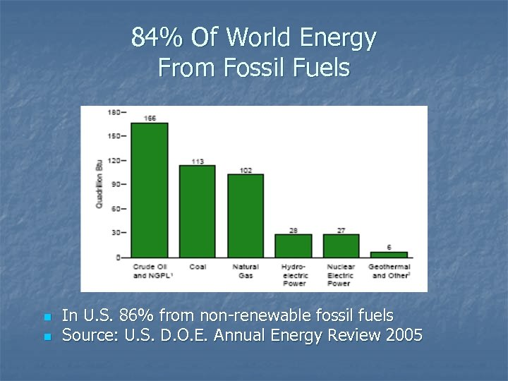 84% Of World Energy From Fossil Fuels n n In U. S. 86% from