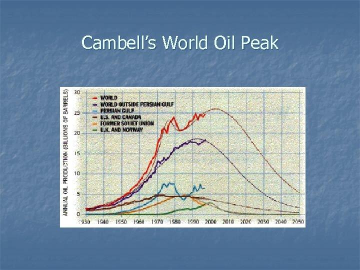 Cambell's World Oil Peak
