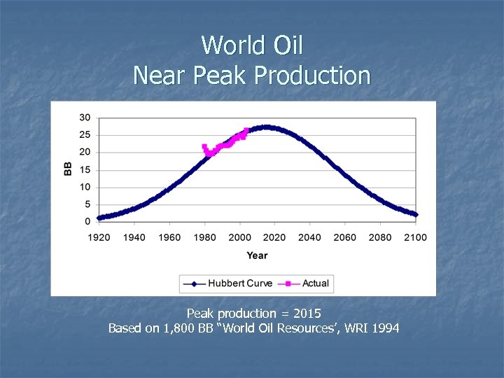 World Oil Near Peak Production Peak production = 2015 Based on 1, 800 BB
