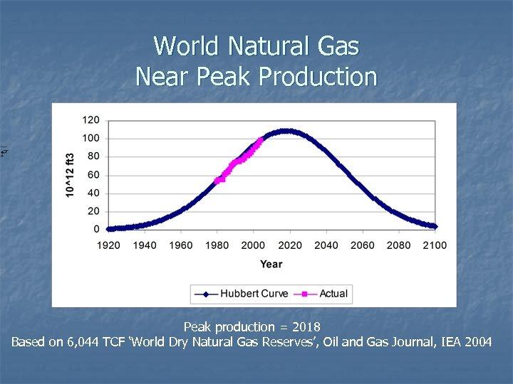 World Natural Gas Near Peak Production Peak production = 2018 Based on 6, 044