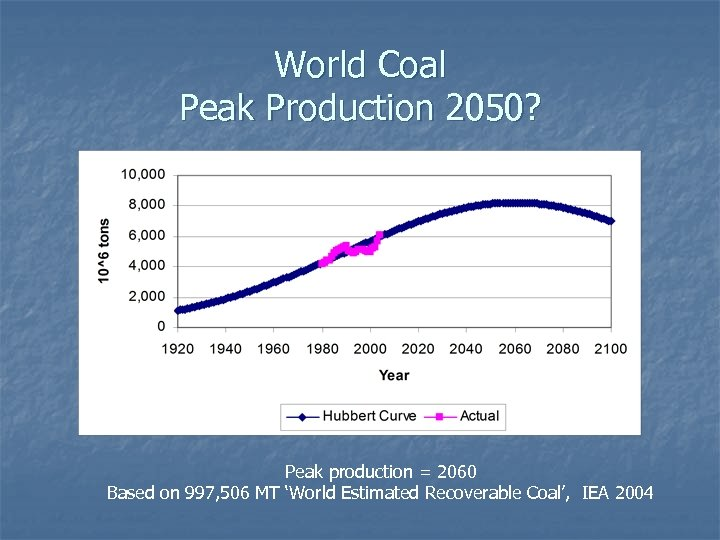 World Coal Peak Production 2050? Peak production = 2060 Based on 997, 506 MT