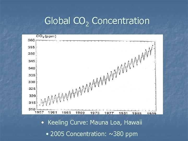 Global CO 2 Concentration • Keeling Curve: Mauna Loa, Hawaii • 2005 Concentration: ~380
