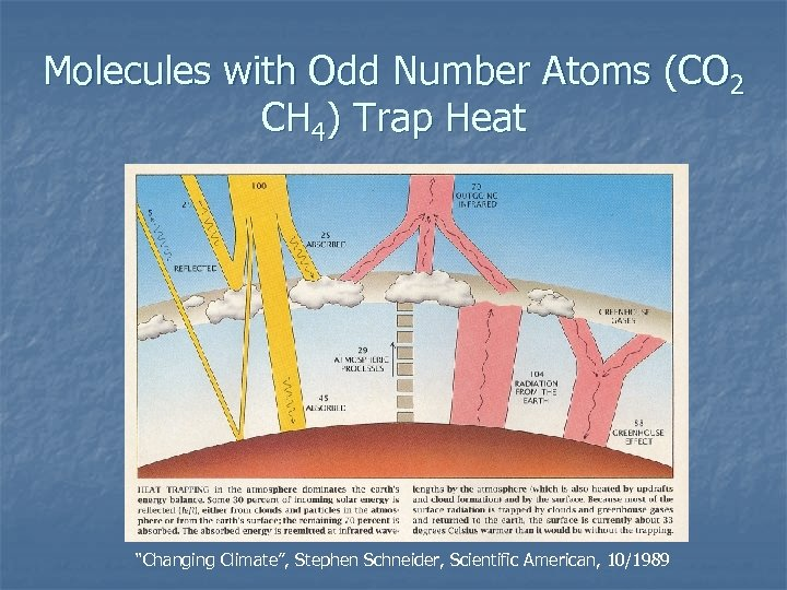 """Molecules with Odd Number Atoms (CO 2 CH 4) Trap Heat """"Changing Climate"""", Stephen"""