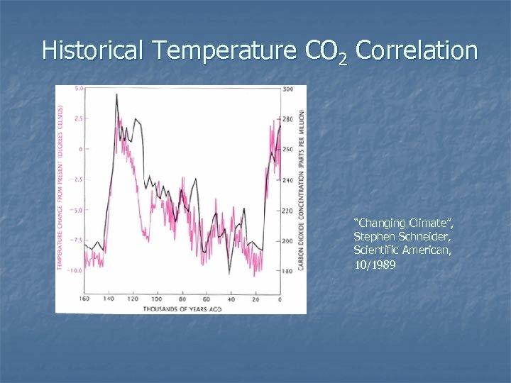 "Historical Temperature CO 2 Correlation ""Changing Climate"", Stephen Schneider, Scientific American, 10/1989"