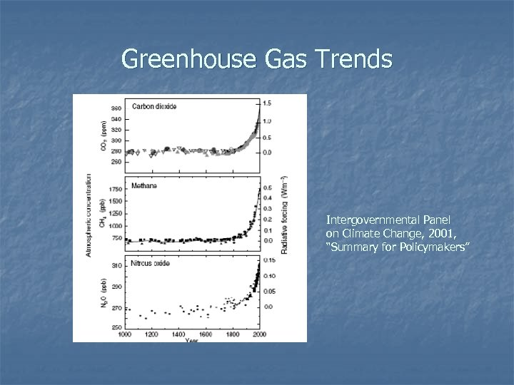 """Greenhouse Gas Trends Intergovernmental Panel on Climate Change, 2001, """"Summary for Policymakers"""""""