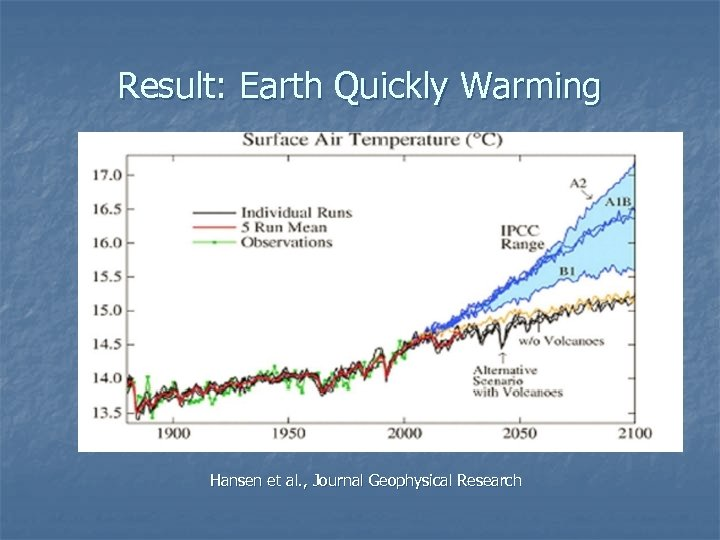 Result: Earth Quickly Warming Hansen et al. , Journal Geophysical Research