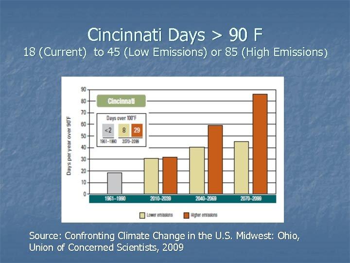 Cincinnati Days > 90 F 18 (Current) to 45 (Low Emissions) or 85 (High