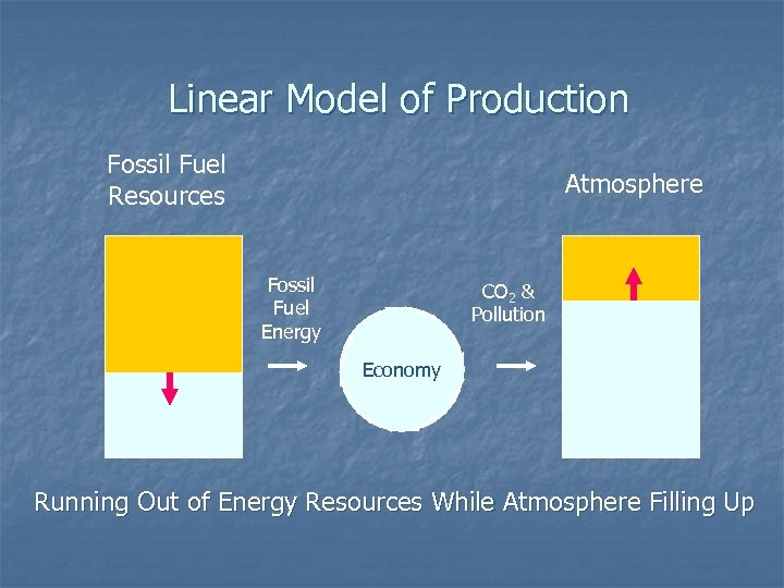 Linear Model of Production Fossil Fuel Resources Atmosphere Fossil Fuel Energy CO 2 &