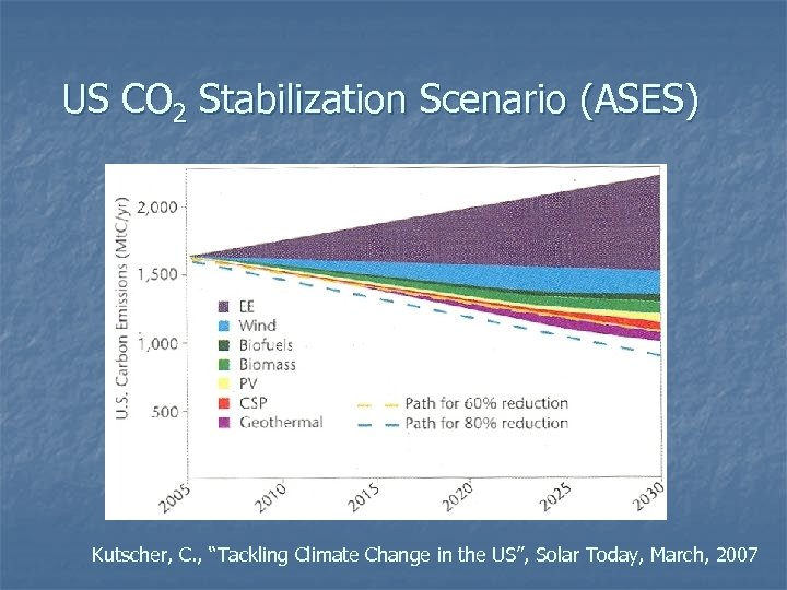 """US CO 2 Stabilization Scenario (ASES) Kutscher, C. , """"Tackling Climate Change in the"""