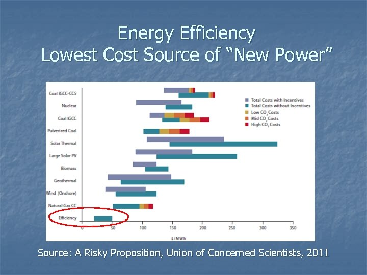 """Energy Efficiency Lowest Cost Source of """"New Power"""" Source: A Risky Proposition, Union of"""