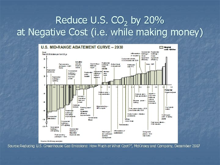 Reduce U. S. CO 2 by 20% at Negative Cost (i. e. while making