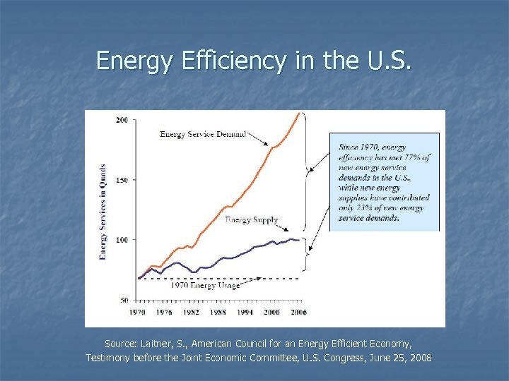 Energy Efficiency in the U. S. Source: Laitner, S. , American Council for an