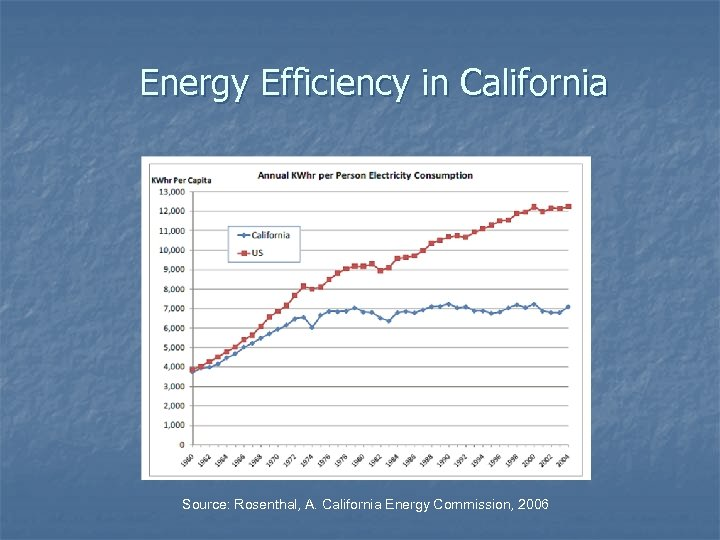 Energy Efficiency in California Source: Rosenthal, A. California Energy Commission, 2006