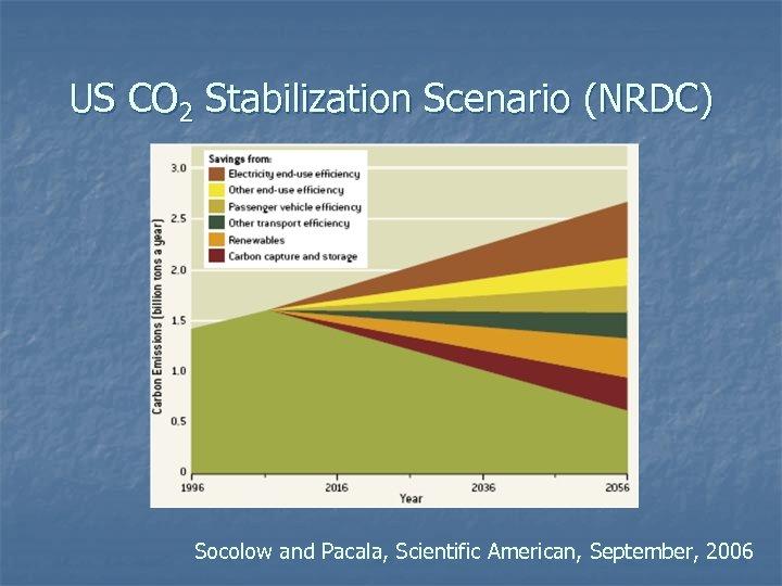 US CO 2 Stabilization Scenario (NRDC) Socolow and Pacala, Scientific American, September, 2006