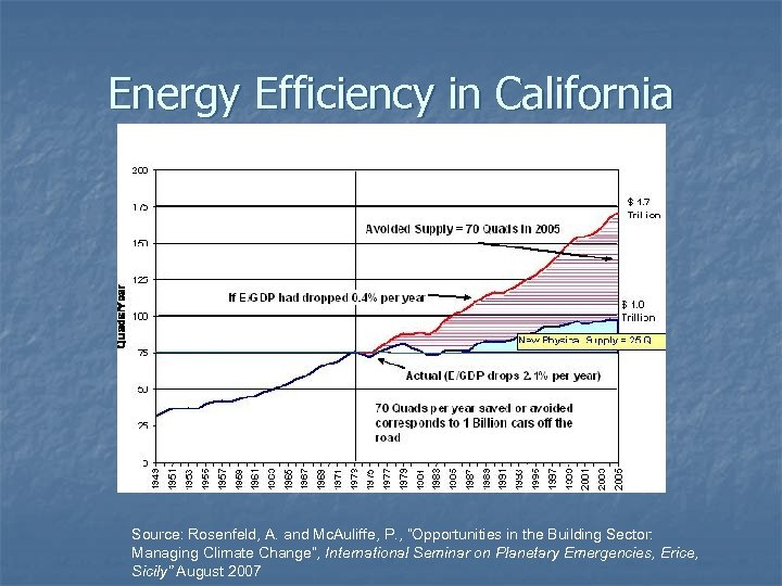 """Energy Efficiency in California Source: Rosenfeld, A. and Mc. Auliffe, P. , """"Opportunities in"""
