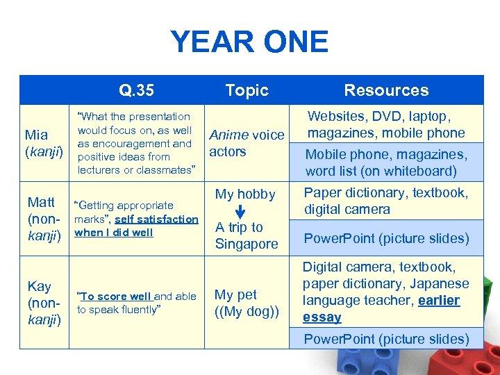 """YEAR ONE Q. 35 Mia (kanji) Matt (nonkanji) Kay (nonkanji) """"What the presentation would"""