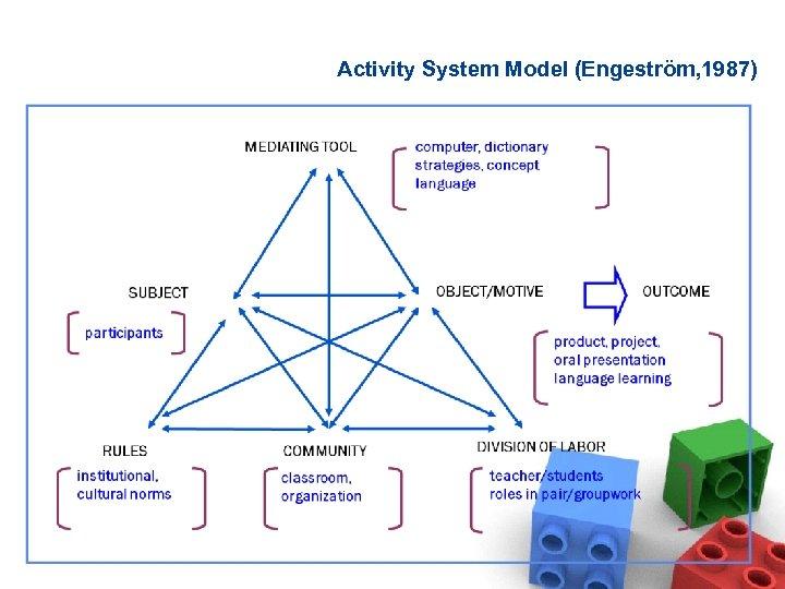 Activity System Model (Engeström, 1987)