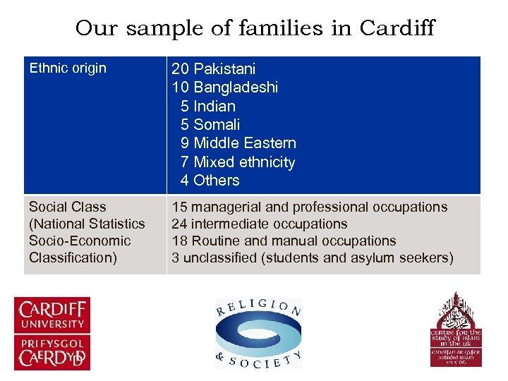 Our sample of families in Cardiff Ethnic origin 20 Pakistani 10 Bangladeshi 5 Indian