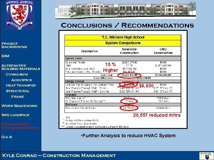 Conclusions / Recommendations Project Background BIM Alternative Building Materials Gymnasium 15 % Higher Acoustics