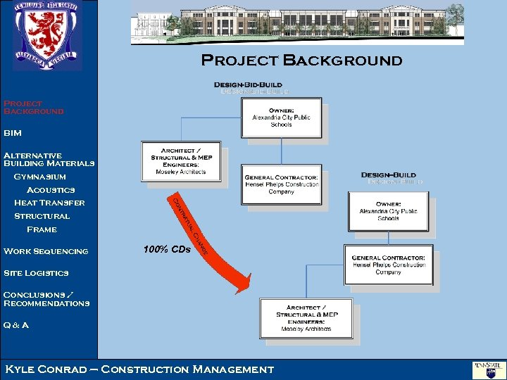 Project Background BIM Alternative Building Materials Gymnasium Acoustics Heat Transfer Structural Frame Work Sequencing