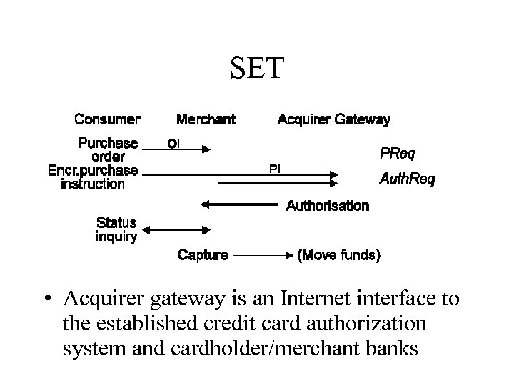 SET • Acquirer gateway is an Internet interface to the established credit card authorization