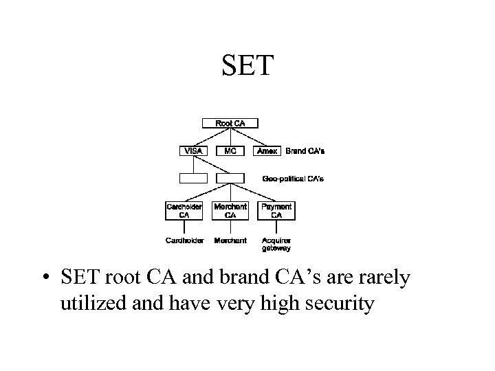 SET • SET root CA and brand CA's are rarely utilized and have very