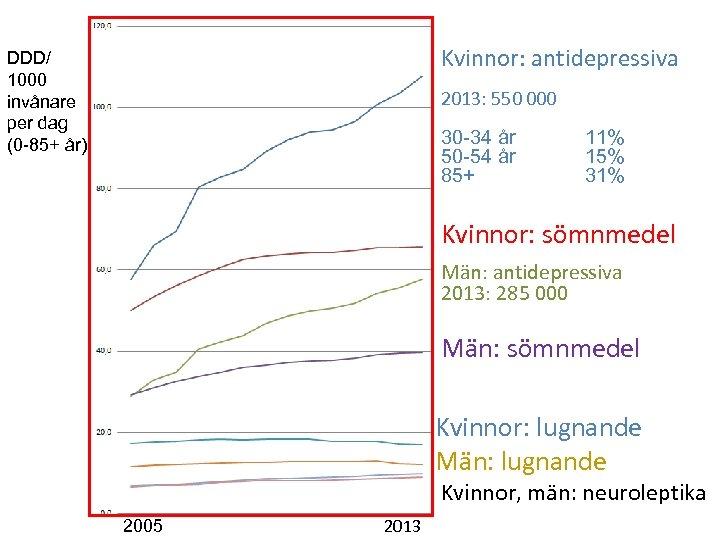Kvinnor: antidepressiva DDD/ 1000 invånare per dag (0 -85+ år) 2013: 550 000 30