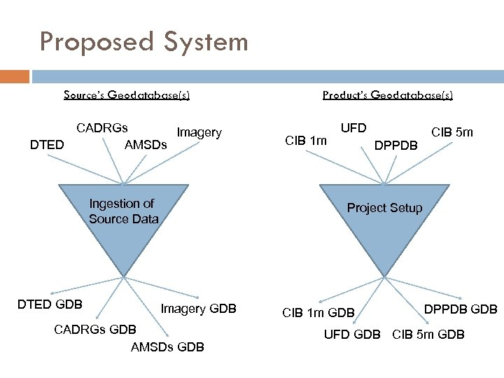 Proposed System Source's Geodatabase(s) CADRGs Imagery DTED AMSDs Ingestion of Source Data DTED GDB