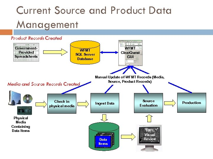 Current Source and Product Data Management Product Records Created Government. Provided Spreadsheets WFMT Clear.