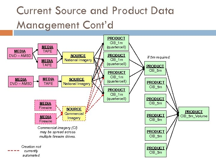 Current Source and Product Data Management Cont'd PRODUCT CIB_1 m (quartercell) MEDIA TAPE MEDIA