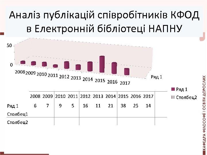 Аналіз публікацій співробітників КФОД в Електронній бібліотеці НАПНУ